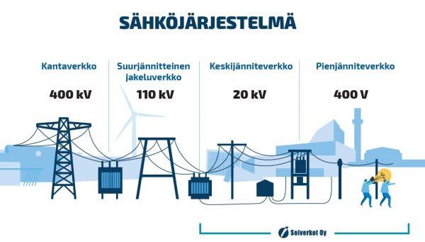 Graafinen kuva sähköjärjestelmästä